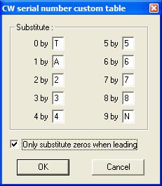 Serial Number Abbreviation
